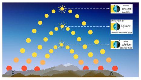 Vedic Astrology: 9/22 – Rahu/Ketu Transit